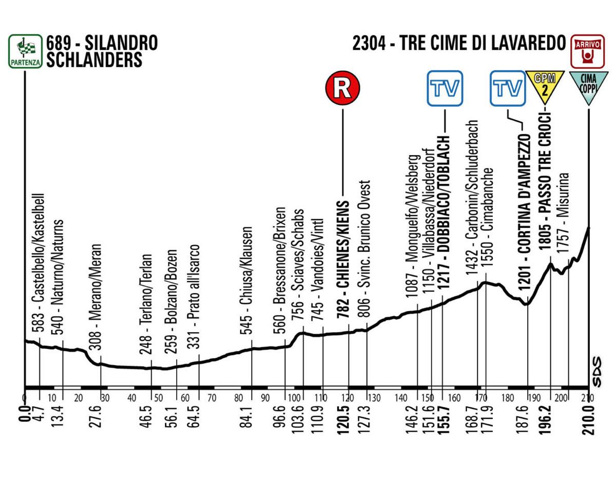 2013 Giro d\'Italia, Stage 20: Silandro Schlanders-Tre Cime Di ...