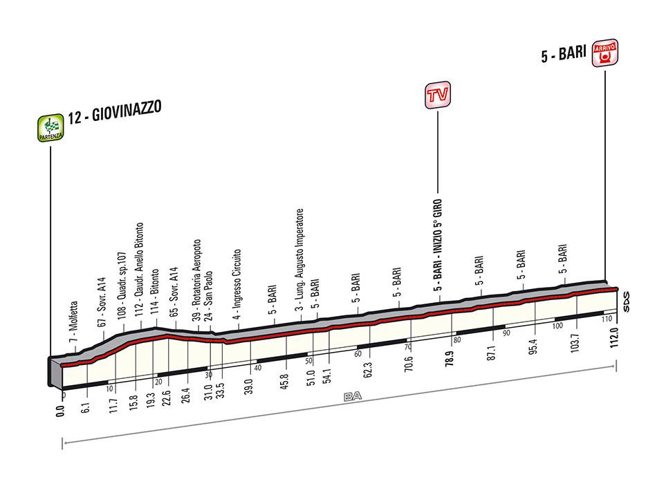 Giro Stage 4
