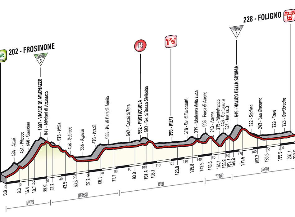Giro d'Italia 2014 (Fight For Pink) - Página 12 Tappa_dettagli_tecnici_altimetria_07