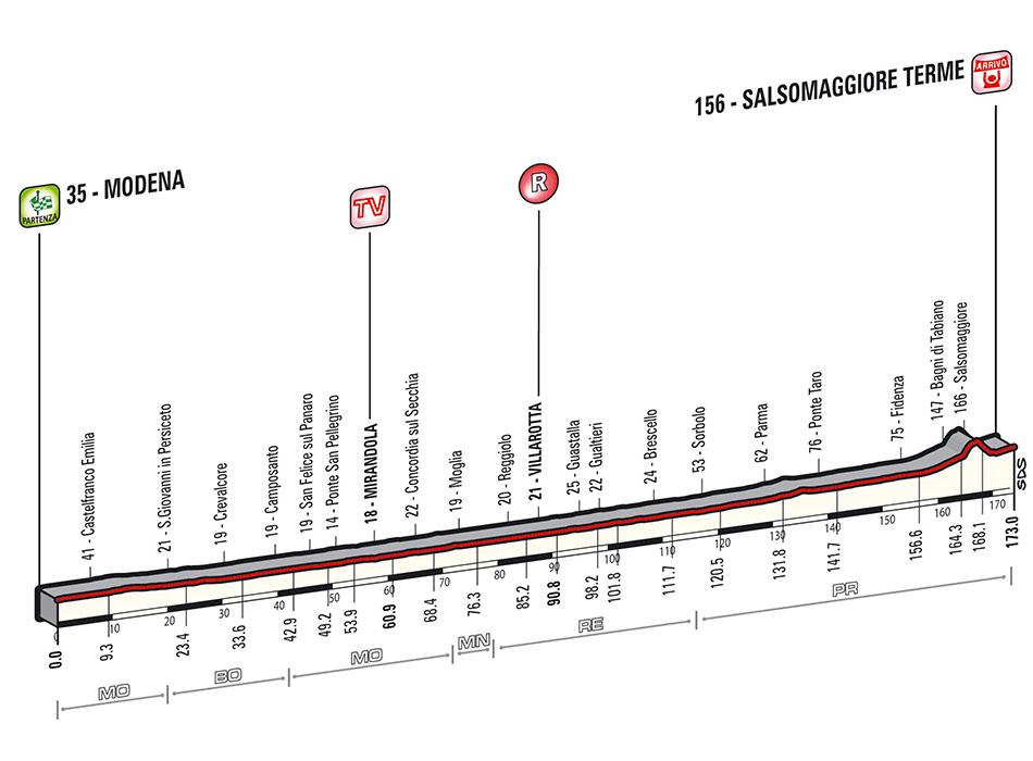 Giro Stage 10