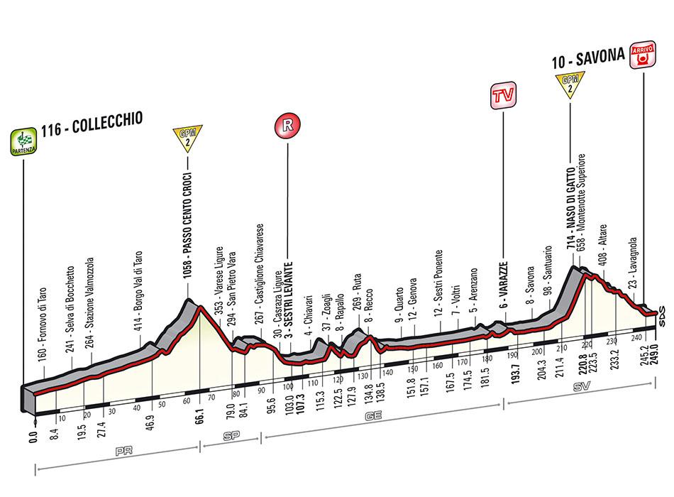Giro Stage 11