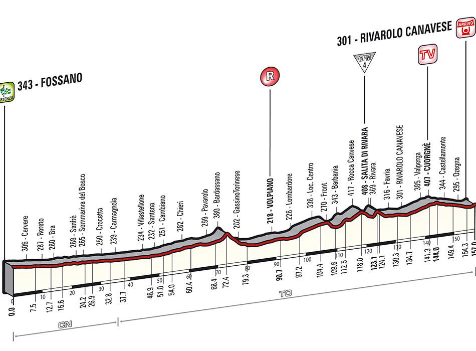 Giro Stage 13