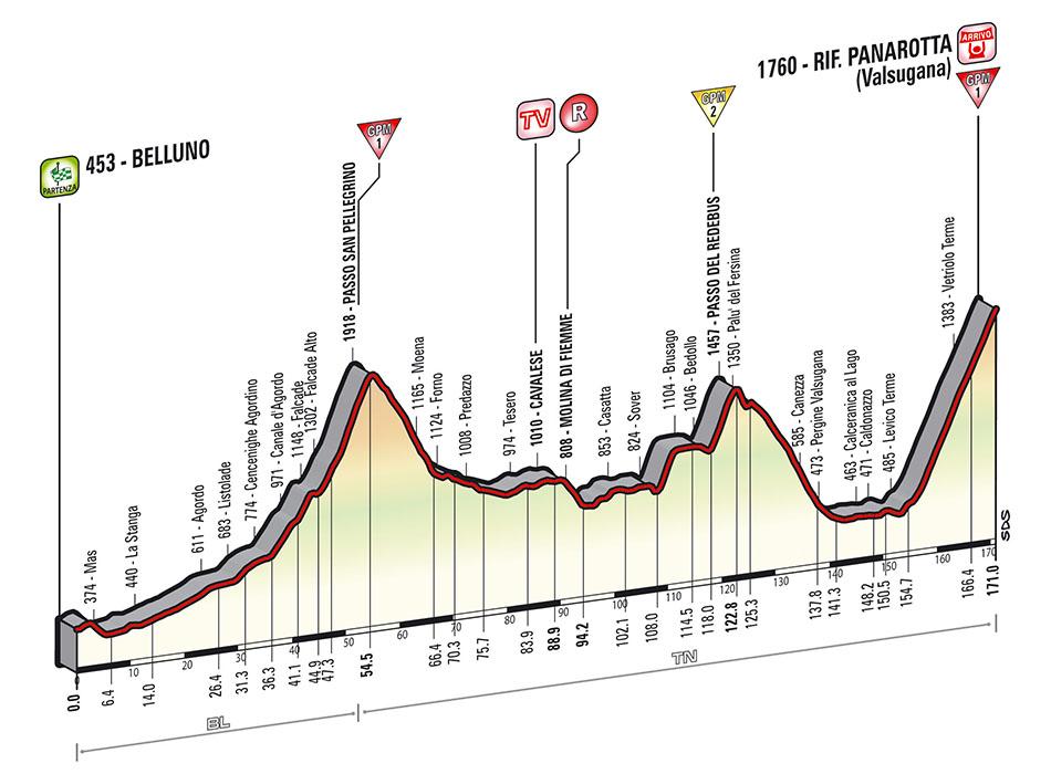 Giro Stage 18