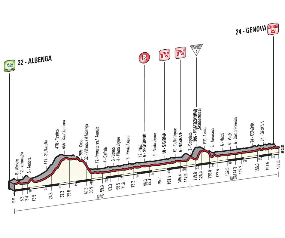 Giro Stage 2