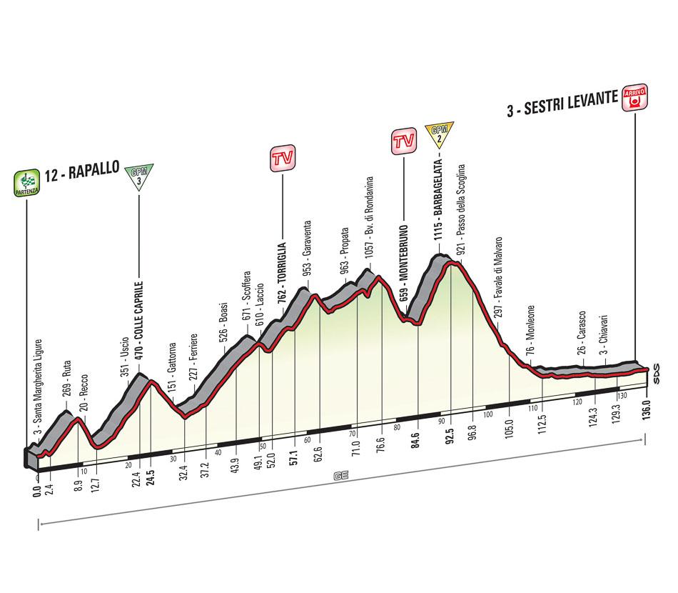 Giro Stage 3