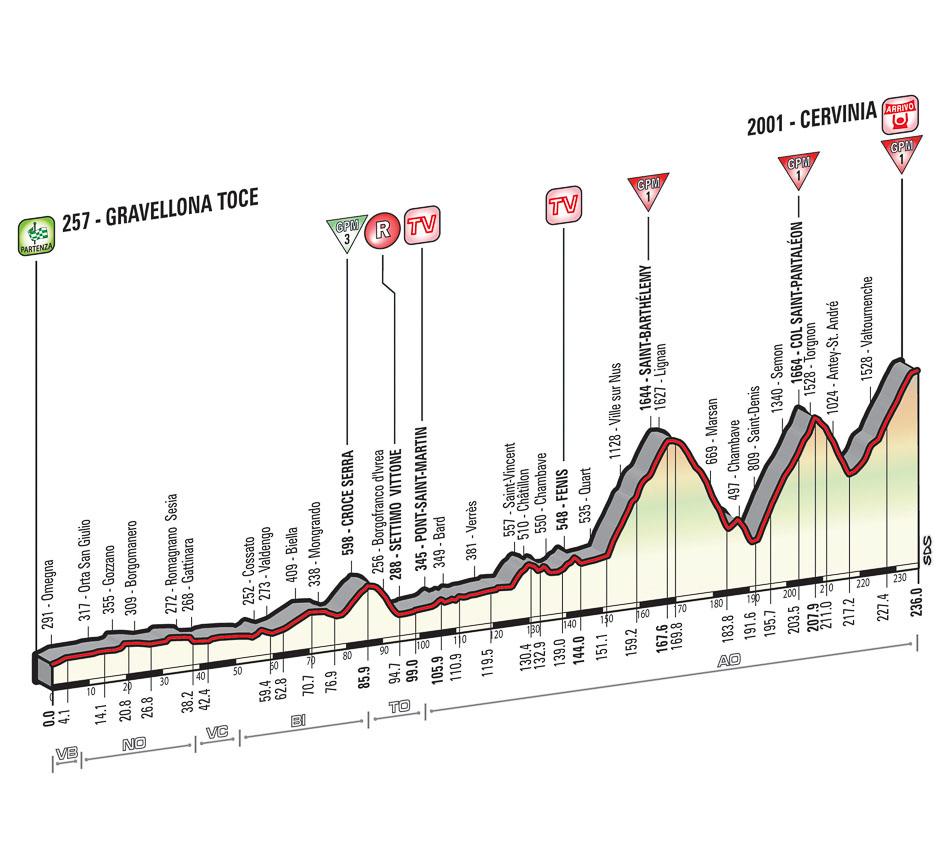 Giro Stage 19