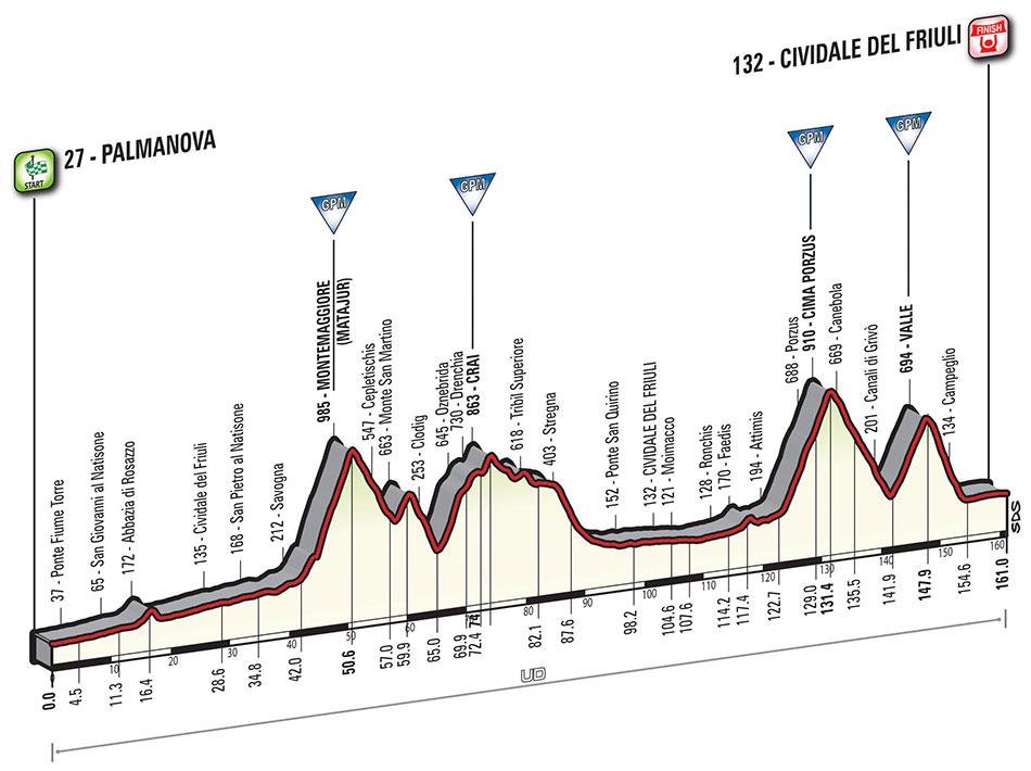 Giro stage 11 betting trends