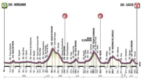 Il percordo del Giro di Lombardia