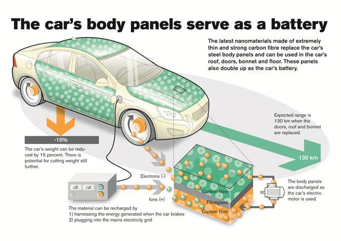 Volvo Car Group Fa Delle Batterie Convenzionali Oggetti Del Passato Mgzoom on Volvo S40 Body Parts Diagram