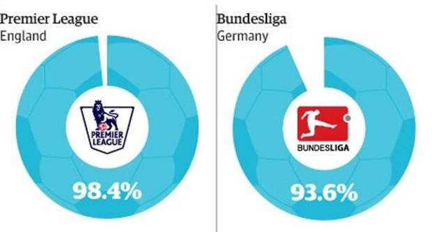 Premier League e Bundesliga comandano la classifica. Guardian