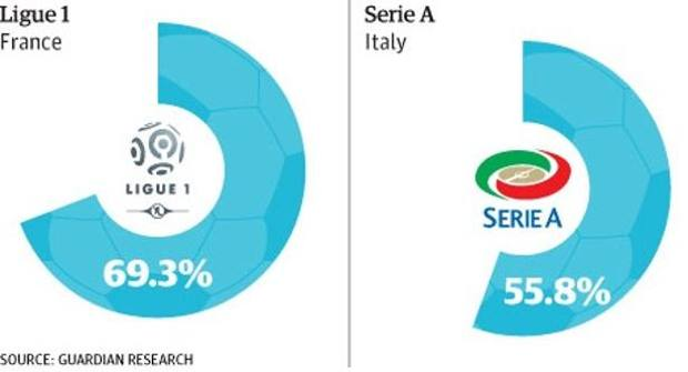 Ligue1 e, ultimissima, la Serie A. Guardian