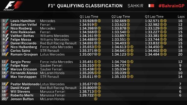 diretta-formula-1gp-bahrain-griglia-partenza