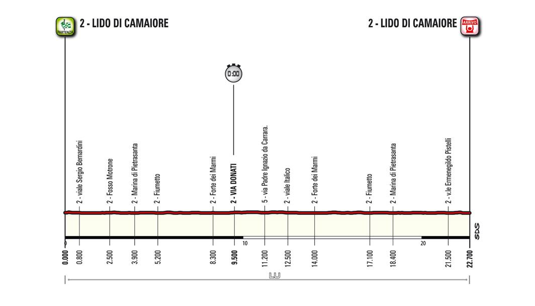 Mercoledì 9, 1ª tappa, Lido di Camaiore (Cronosquadre), 22,7 km