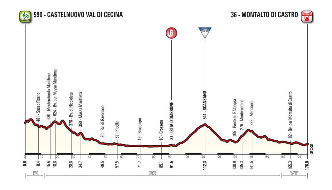 Venerdì 11, 3ª tappa, Castelnuovo Val di Cecina- Montalto di Castro, 176 km
