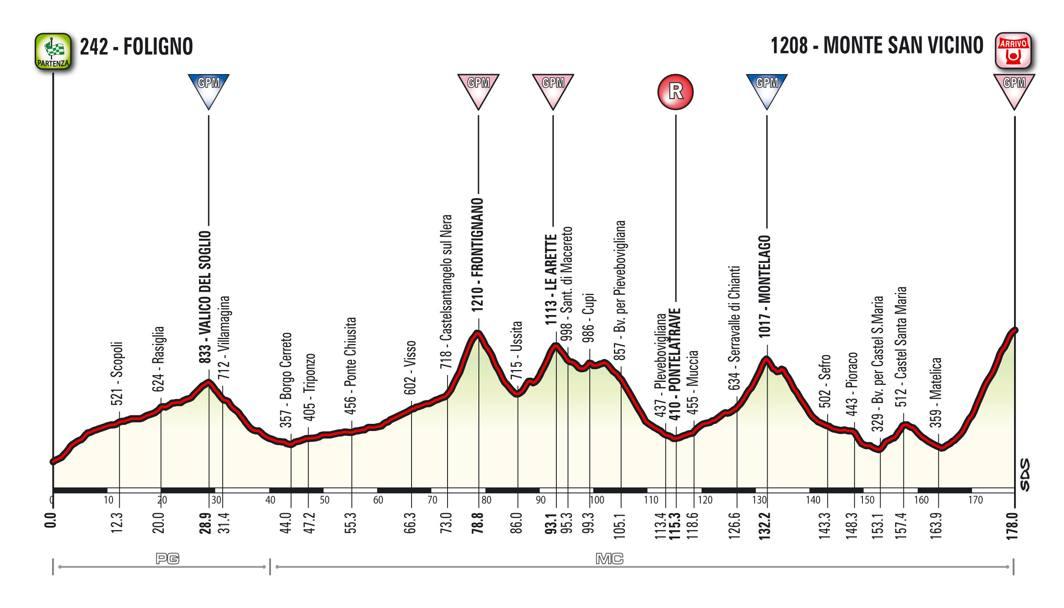 Domenica 13, 5ª tappa, Foligno-Monte San Vicino, 178 km