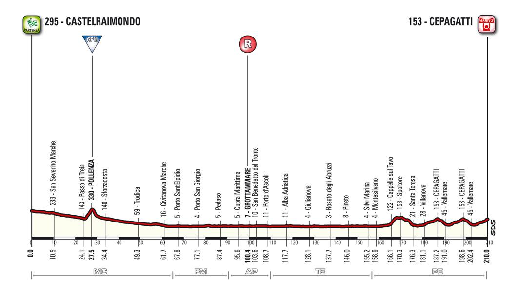 Lunedì 14, 6ª tappa, Castelraimondo-Cepagatti, 210 km