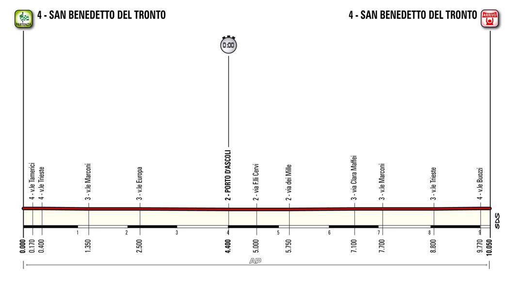 Martedì 15, 7ª tappa, San Benedetto del Tronto (Crono individuale), 10,1 km