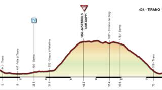Giro Rosa 2016, tutte le altimetrie