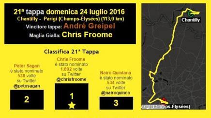 il Tour de France su Twitter: tappa dopo tappa