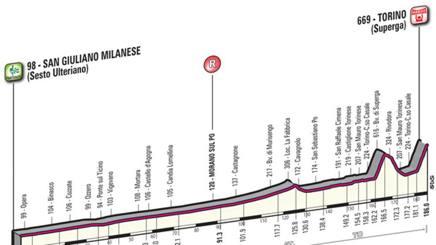 Il profilo della Milano-Torino