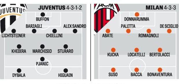 Szuperkupa: Juventus - Milan, 2016.12.23. 17:30 Digi1 - Page 2 JuveMilan-klLE-U18099129607LvC-620x349@Gazzetta-Web_articolo