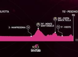 L'altimetria dell'ottava tappa del Giro.