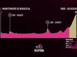 L'altimetria della nona tappa del Giro.