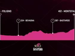 L'altimetria della decima tappa del Giro.
