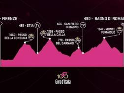 L'altimetria dell'undicesima tappa del Giro