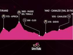 L'altimetria della 17ª tappa del Giro.