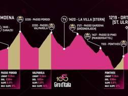 L'altimetria della 18ª tappa del Giro.