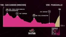 L'altimetria della 19ª tappa del Giro