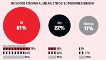 Il risultato del sondaggio Swg-Gazzetta