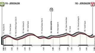 Giro d'Italia 2018: ecco le altimetrie delle 21 tappe