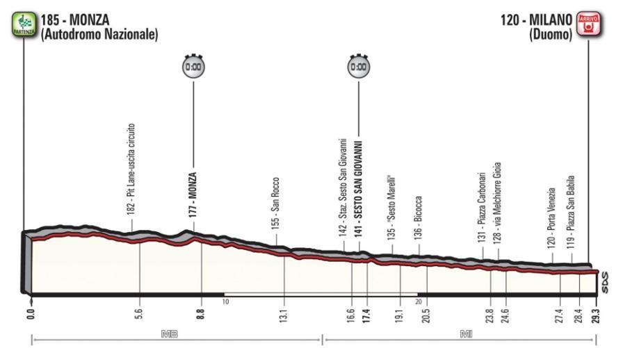 Monza-Milano, 29,3 km<br>Ci si gioca tutto nella crono