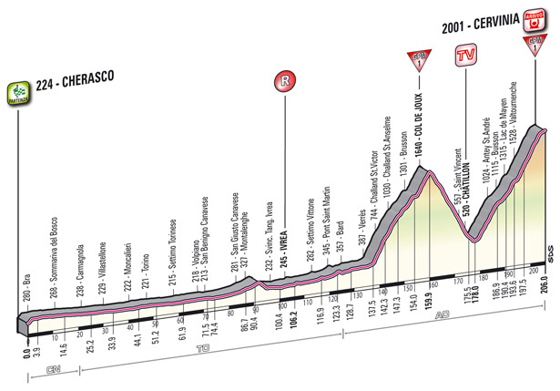 Profile Stage 14
