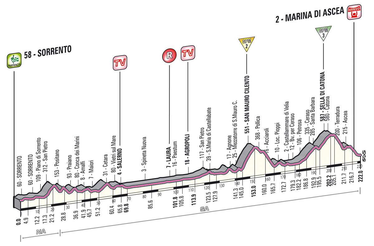Giro Stage 3 preview