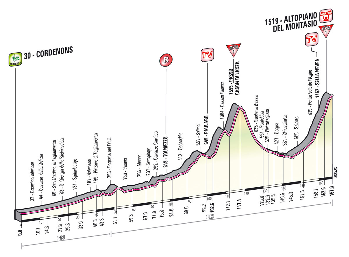 Giro Stage 10 preview