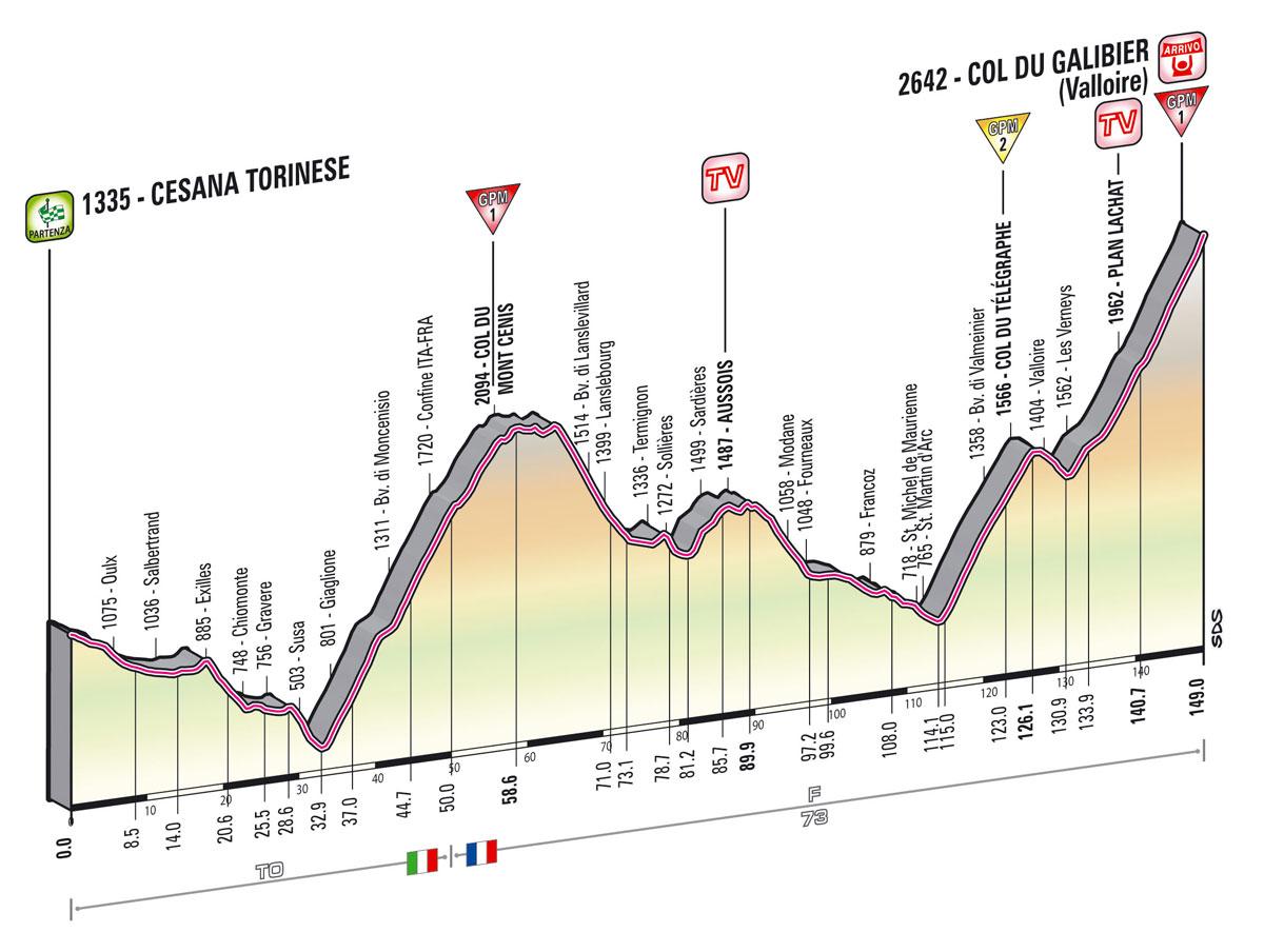 Giro Stage 15