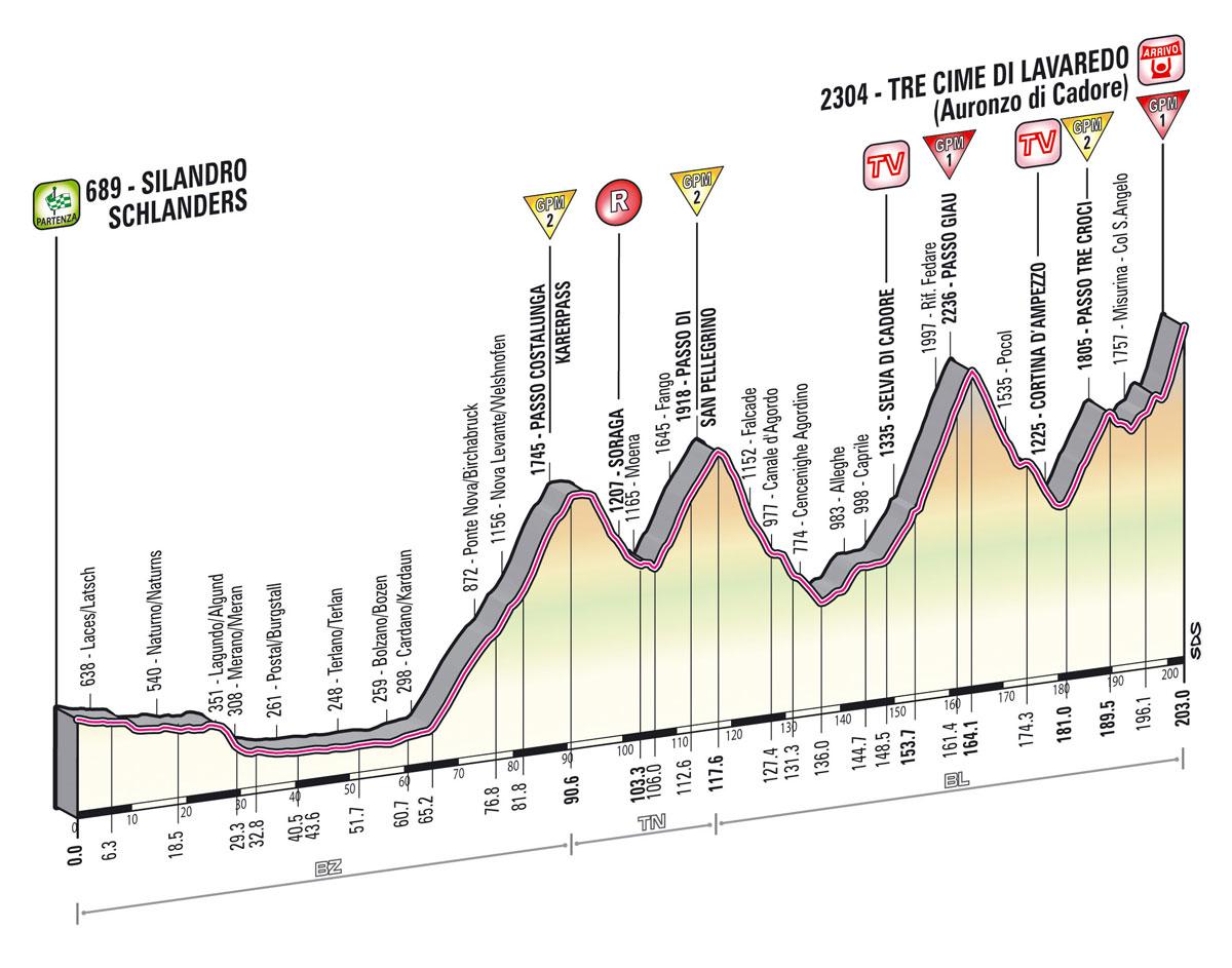 Giro Stage 20