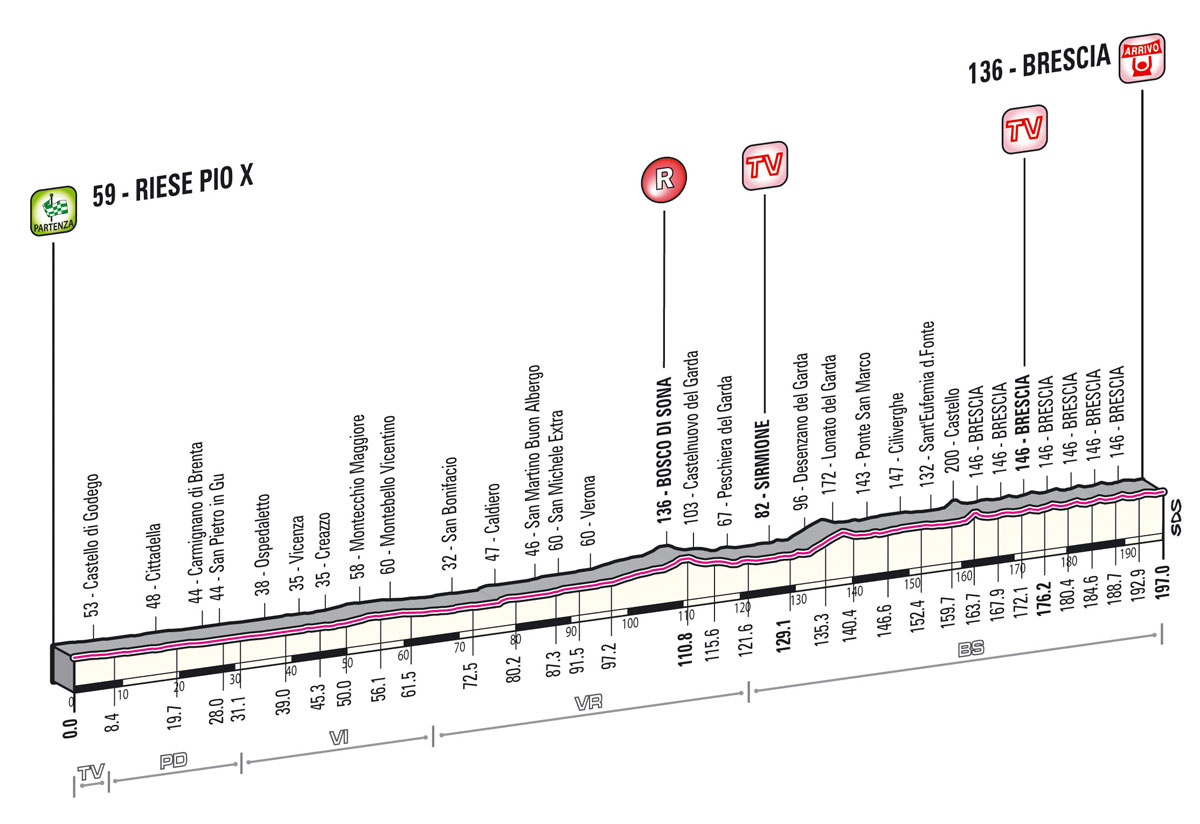 Giro Stage 21