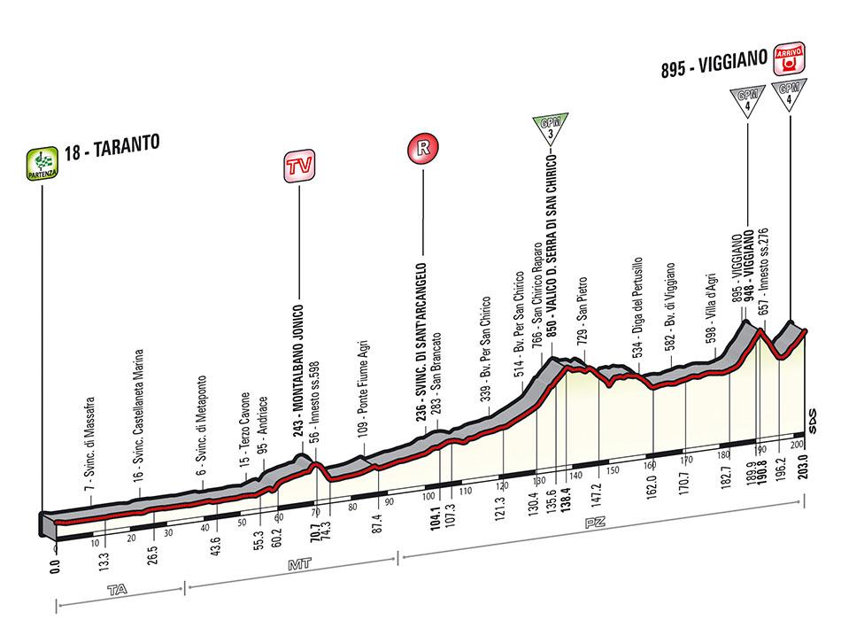 Giro Stage 5