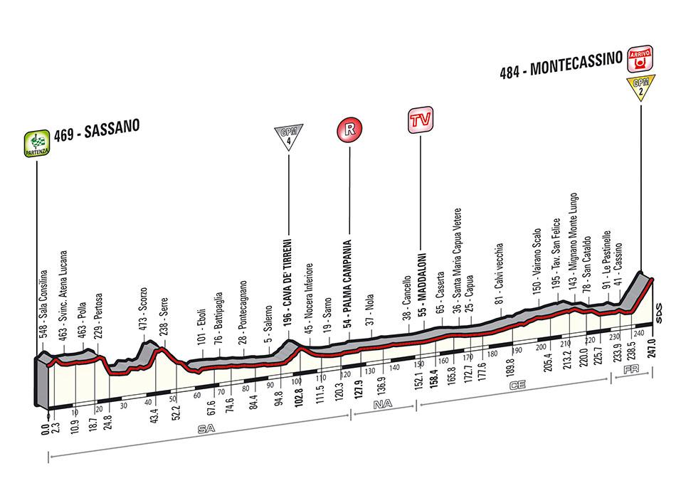 Giro Stage 6