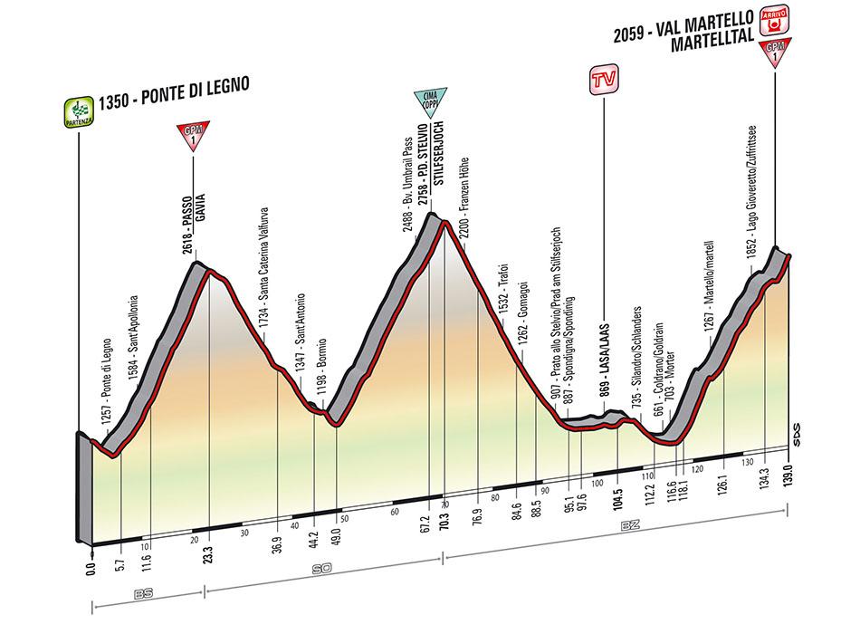 Giro Stage 16