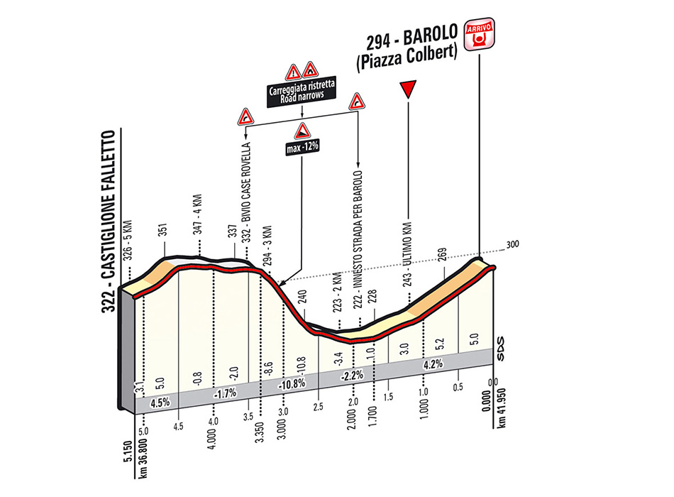 Percorso Tappa 12 Giro D Italia 2014 Gazzetta Dello Sport