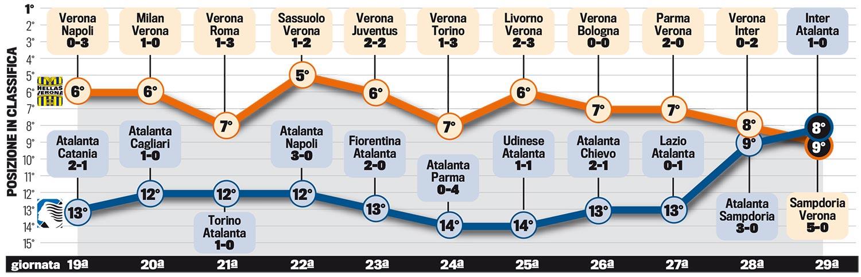 Atalanta e Verona, lotta a distanza tra le regine delle ...