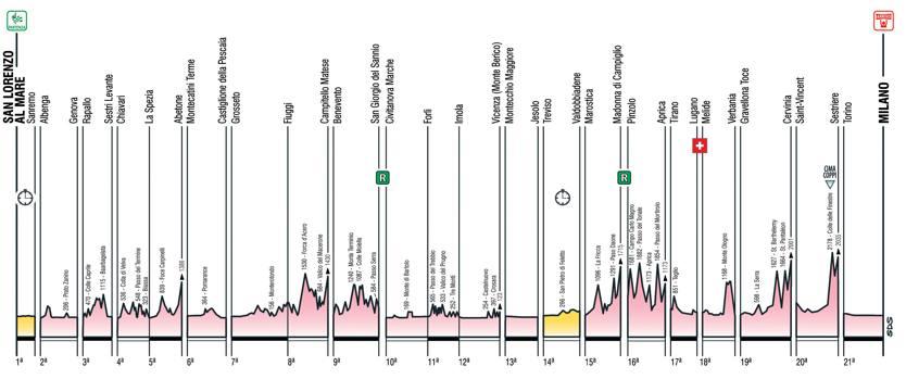 Calendario Giro D Italia.Ecco Il 98 Giro D Italia Tutte Le Tappe In Dettaglio La