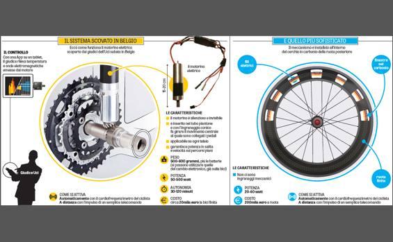 Bicicletta A Motore Usata