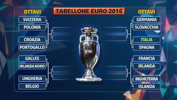 Euro 2016, Albania e Turchia fuori: ecco il - La Gazzetta dello Sport