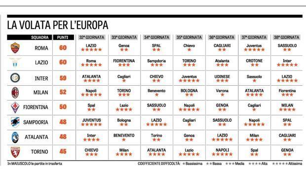 Roma Calendario Europa League.Volata Champions Ed Europa League Otto Squadre E